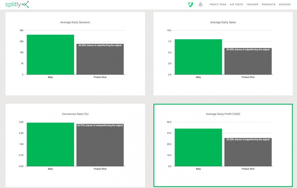 Splitly is an Amazon A/B testing tool