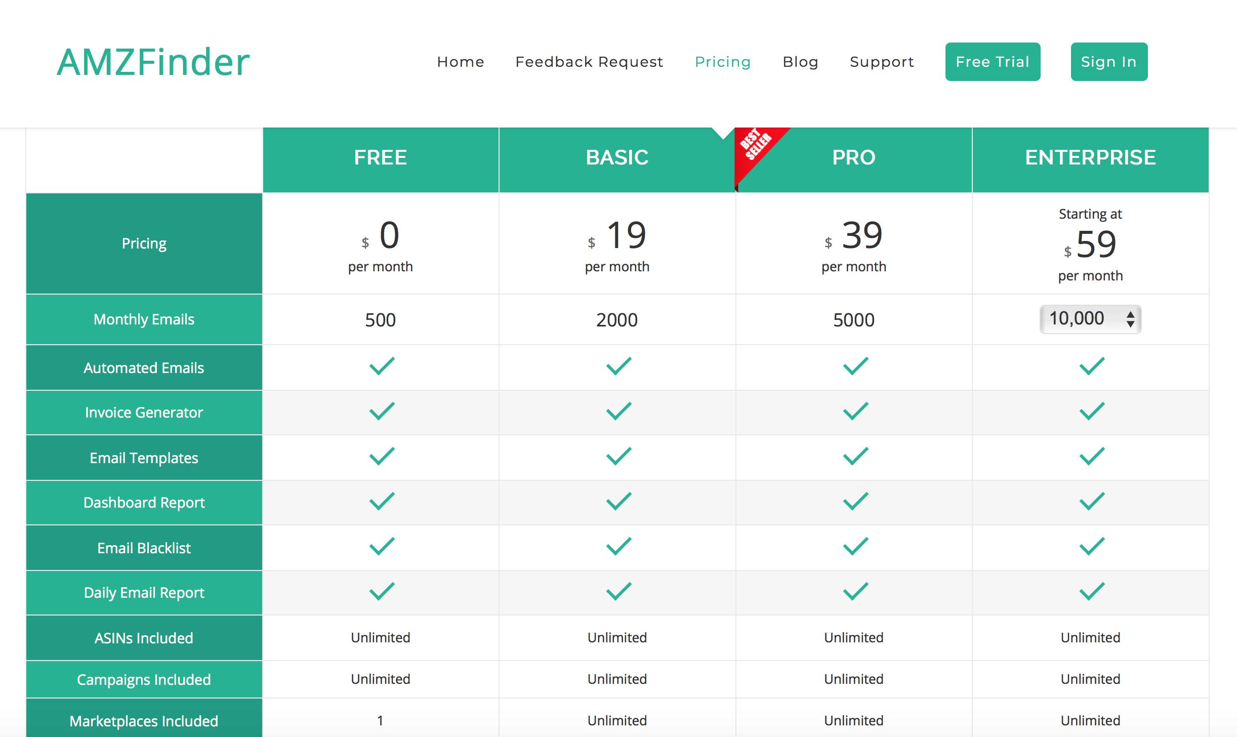 Amazon feedback tools: AMZFinder pricing grid