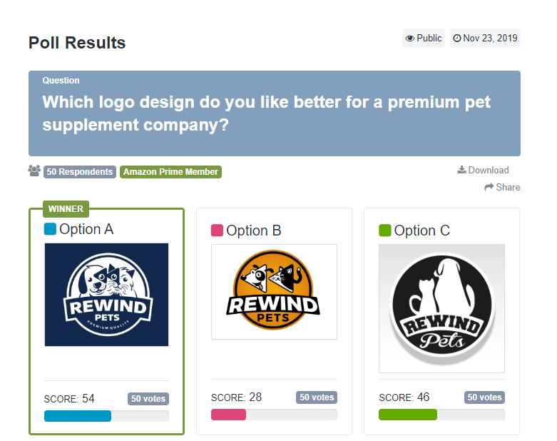 Poll asking for opinions on logo design ideas from an audience of 50 Amazon Prime members