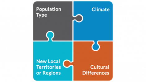 Multi-colored puzzle piece of geo segmentation and the four most important variables.
