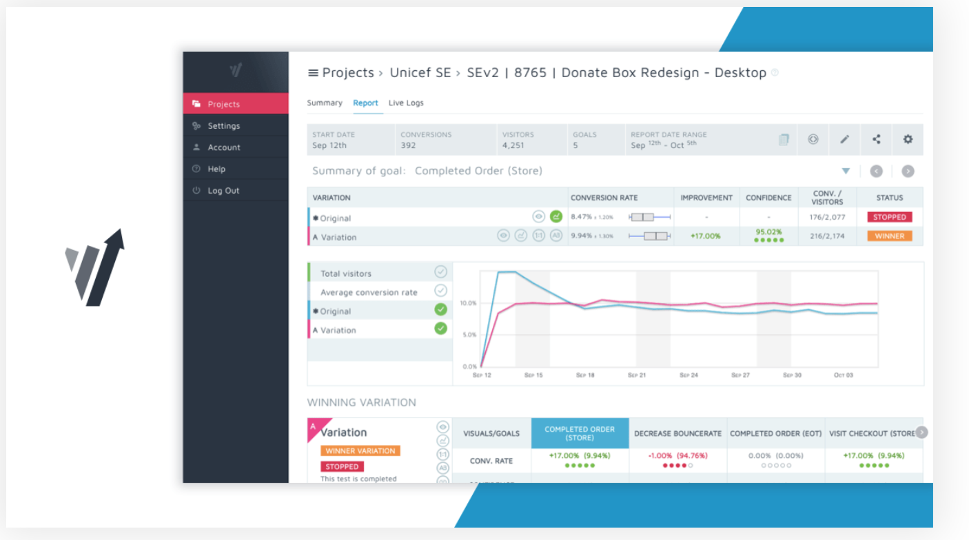 How to conduct e-commerce website testing: screenshot of split-testing tool Convert