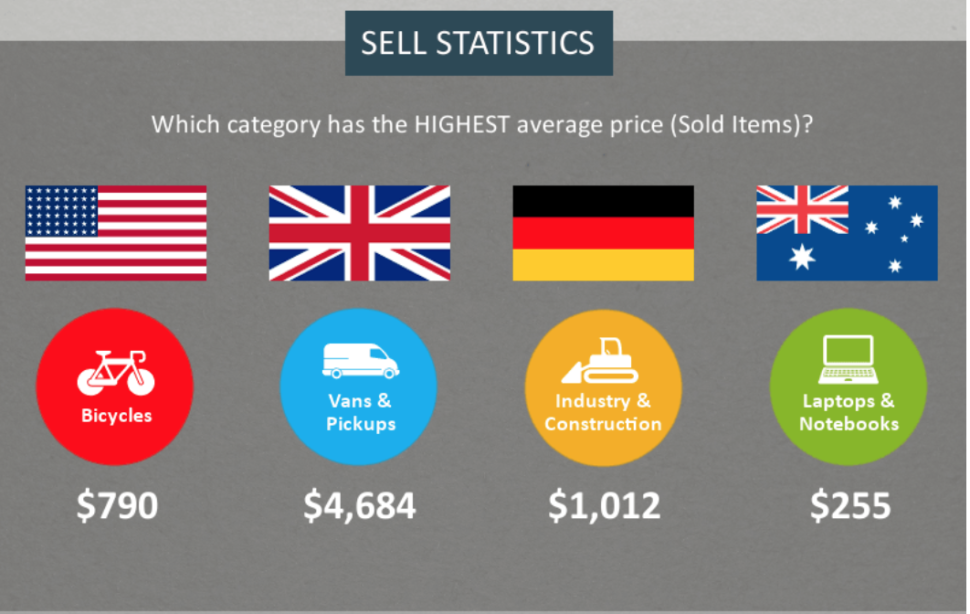 eBay product sourcing: Sell statistics by highest average price