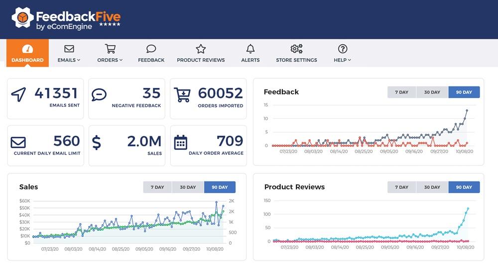 Amazon feedback tools: Screenshot of Feedback Five's dashboard