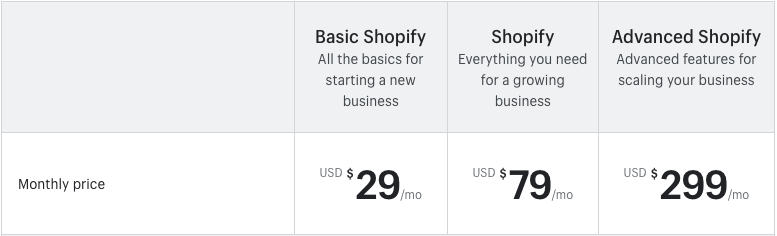 Screenshot of Shopify's pricing plans