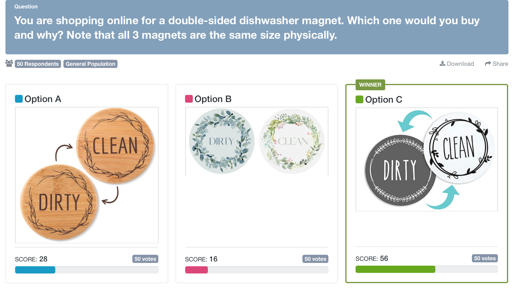 DIY market research: Screenshot of PickFu poll asking respondents for feedback on a dishwasher magnet design