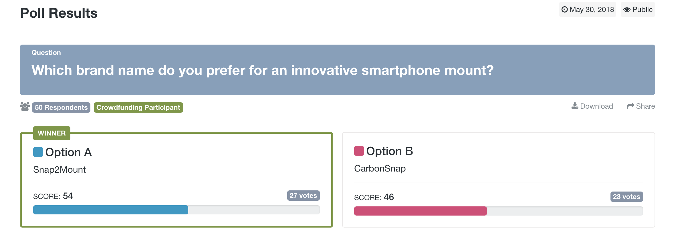 PickFu and crowdfunding: screenshot of a PickFu poll asks respondents to vote on a product name