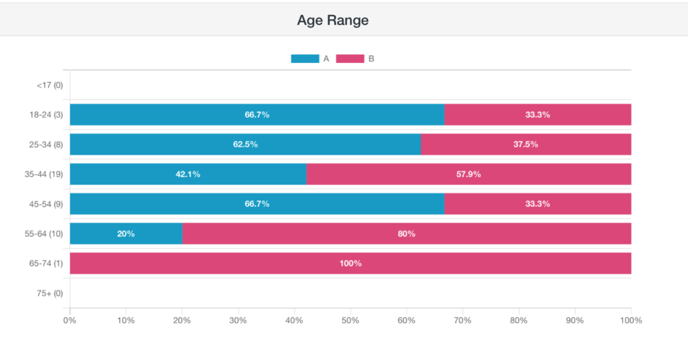 A graph that shows the votes by age range.