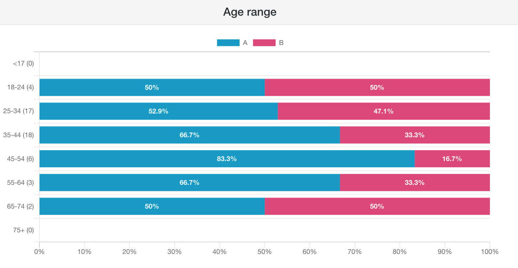 Screenshot of PickFu poll showing results filtered by age group