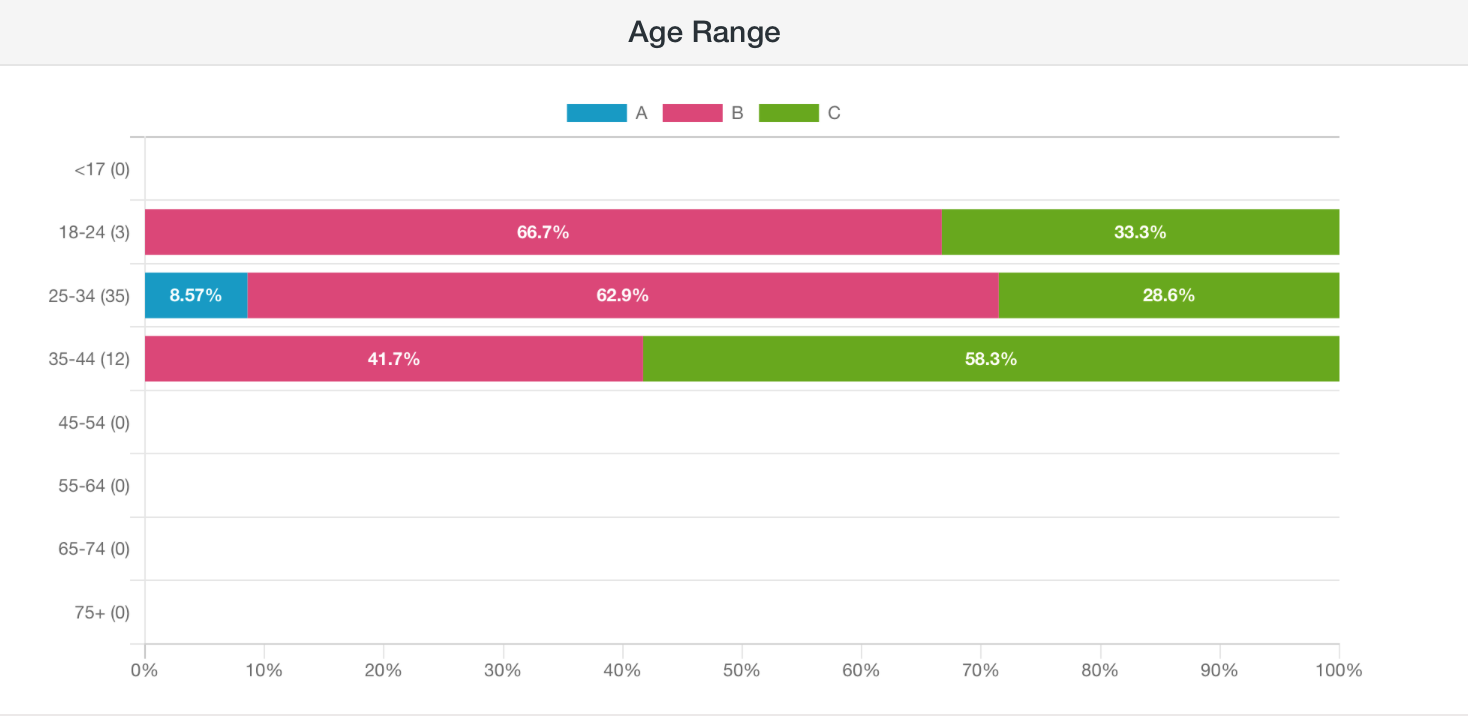 Which One Won: screenshot of age breakdown for a poll about a face mask that looks like cake frosting