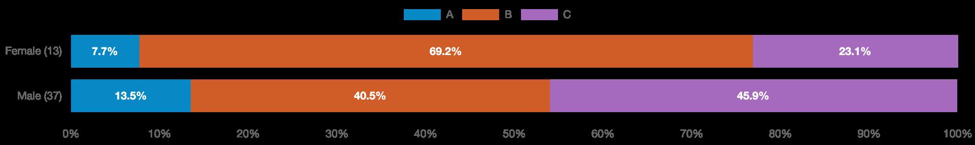 Screenshot of PickFu poll for book cover design of a sci-fi book