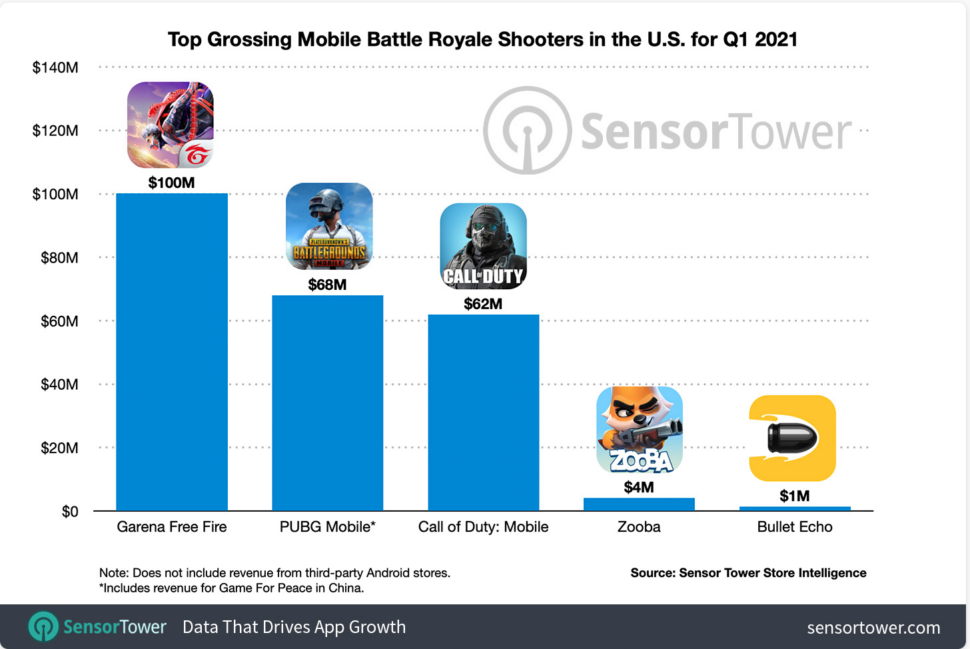 A graph showing the popularity of mobile battle royale games in the US>