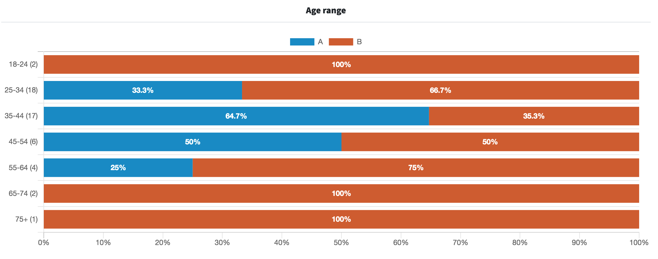 A graph dividing the results by age range.