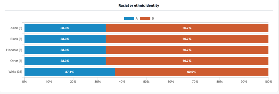 An image showing the poll results filtered by racial or ethnic identity.