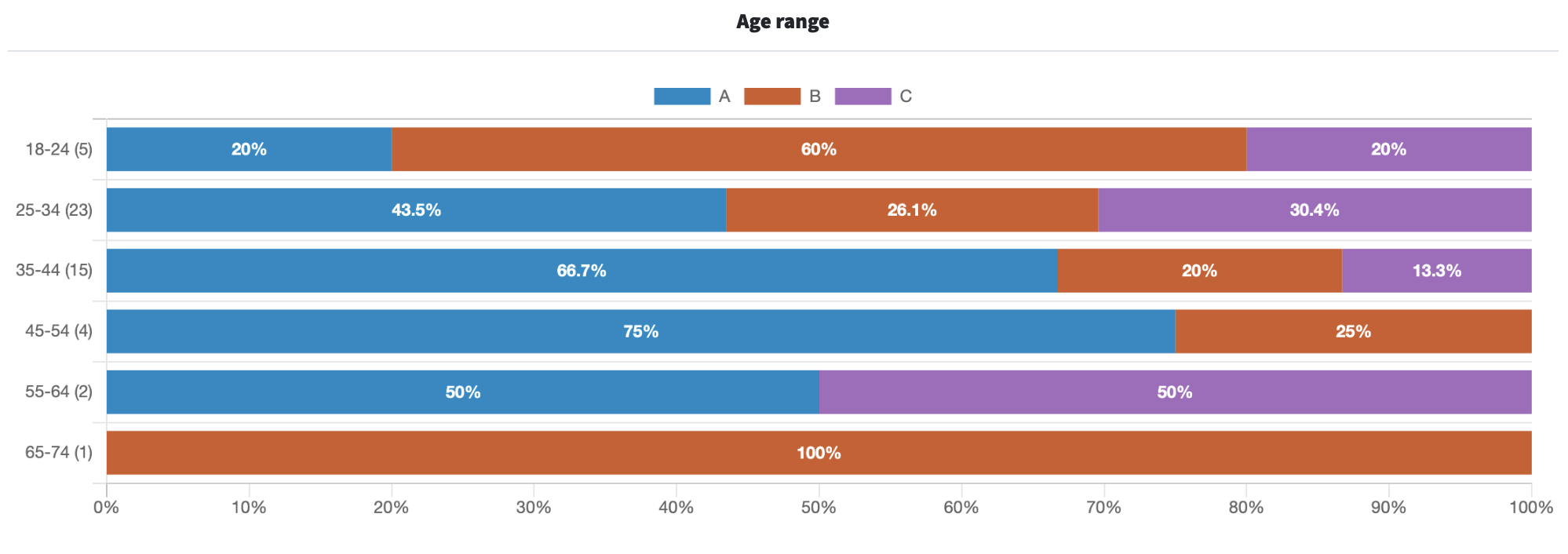 A graph of the results of an app screenshot Ranked poll, filtered by age range.